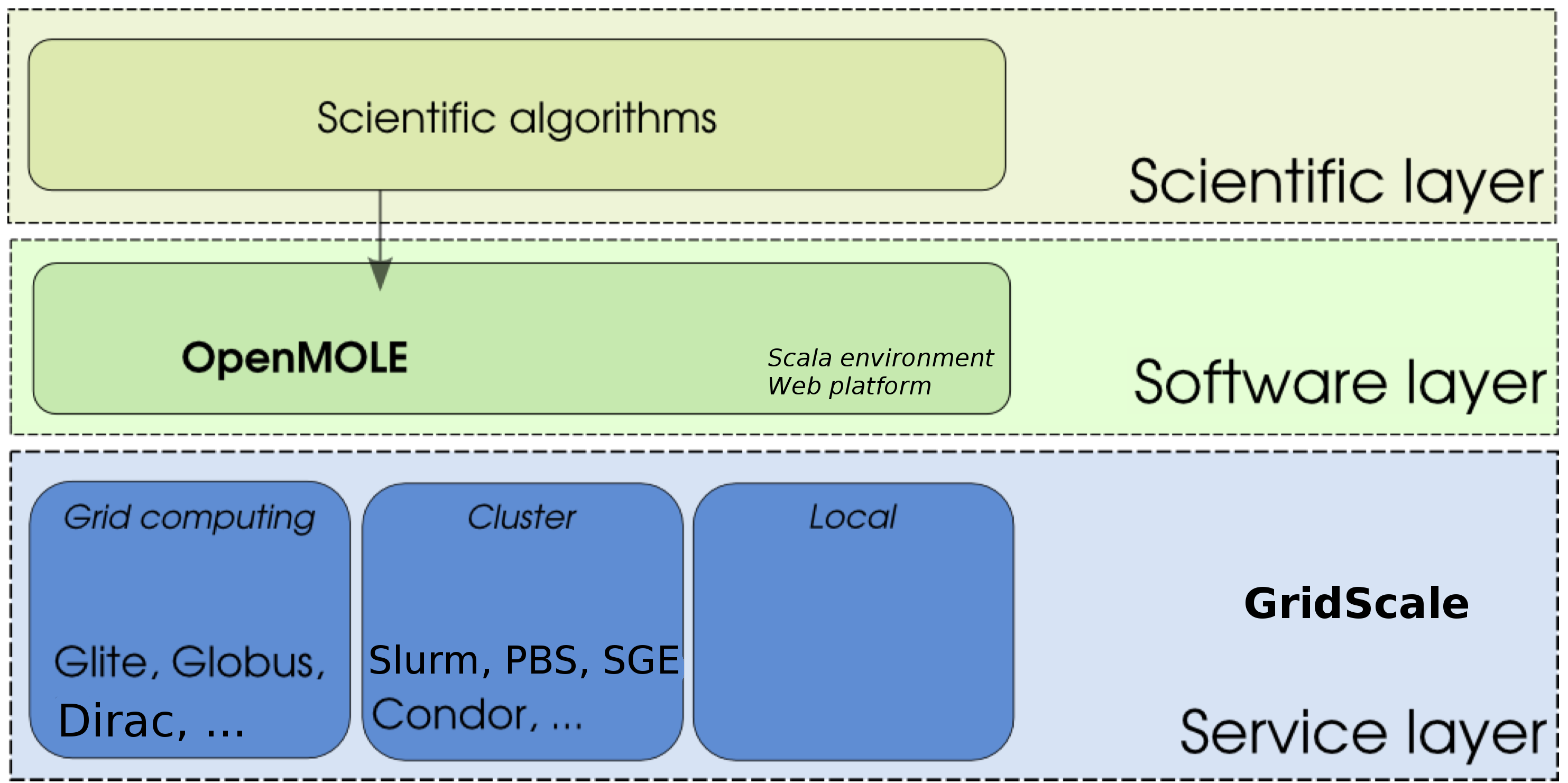 GridScale in the OpenMOLE architecture